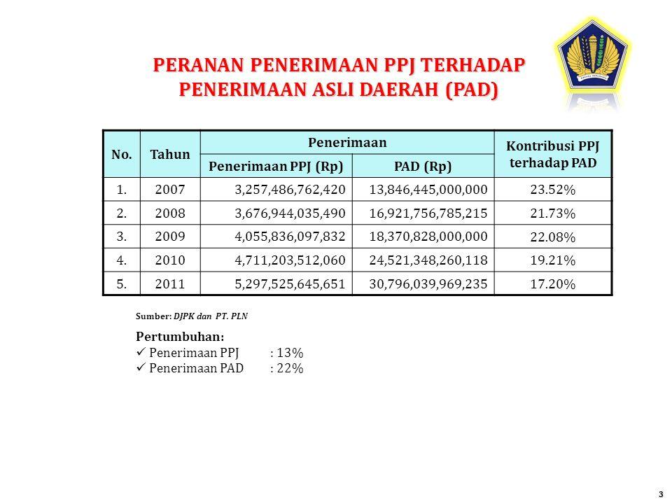 PERANAN PENERIMAAN PPJ TERHADAP PENERIMAAN ASLI DAERAH (PAD) 3 No.Tahun Penerimaan Kontribusi PPJ terhadap PAD Penerimaan PPJ (Rp)PAD (Rp) 1.20073,257