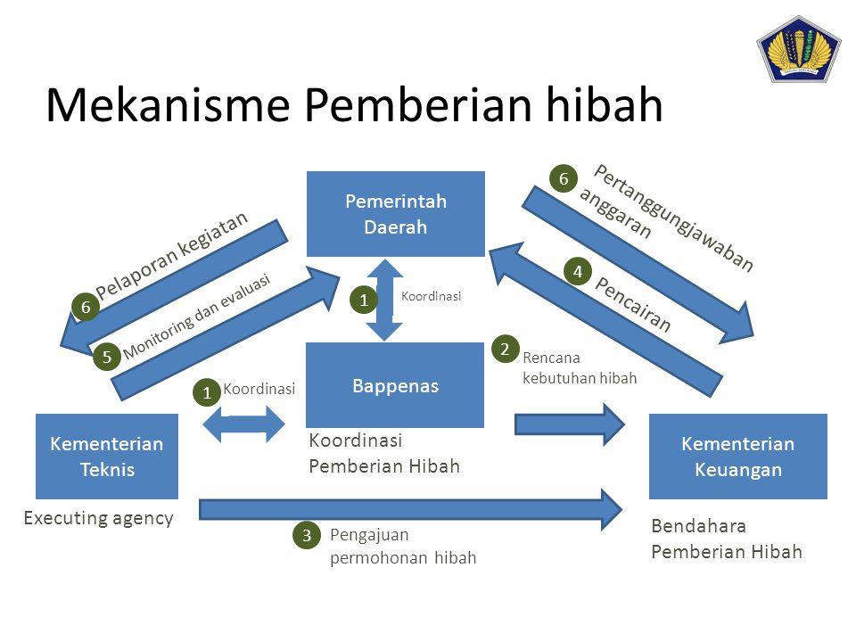 Mekanisme Pemberian hibah Bappenas Kementerian Teknis Executing agency Koordinasi Pemberian Hibah Kementerian Keuangan Bendahara Pemberian Hibah Pemer