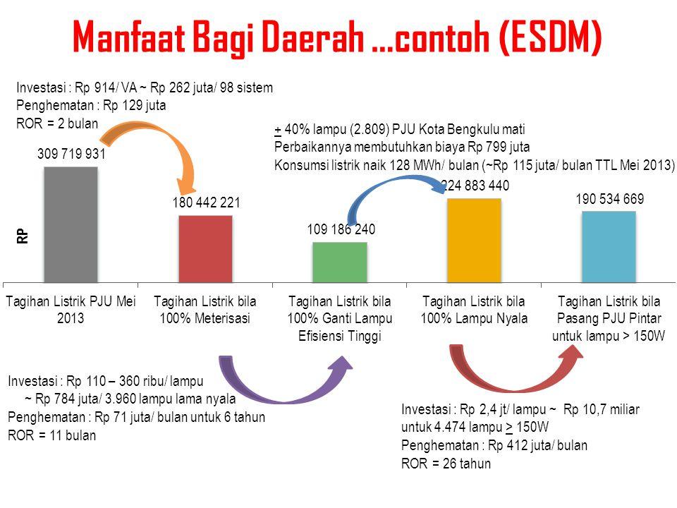 Manfaat Bagi Daerah …contoh (ESDM) Investasi : Rp 914/ VA ~ Rp 262 juta/ 98 sistem Penghematan : Rp 129 juta ROR = 2 bulan Investasi : Rp 110 – 360 ri