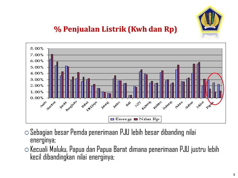 % Penjualan Listrik (Kwh dan Rp) 5  Sebagian besar Pemda penerimaan PJU lebih besar dibanding nilai energinya;  Kecuali Maluku, Papua dan Papua Bara