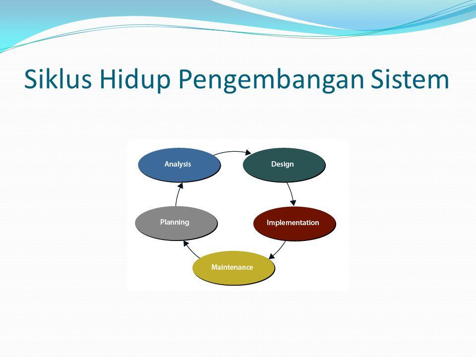 Definisi Perancangan Sistem 1.Tahap an setelah analisis dari siklus pengembangan sistem 2.