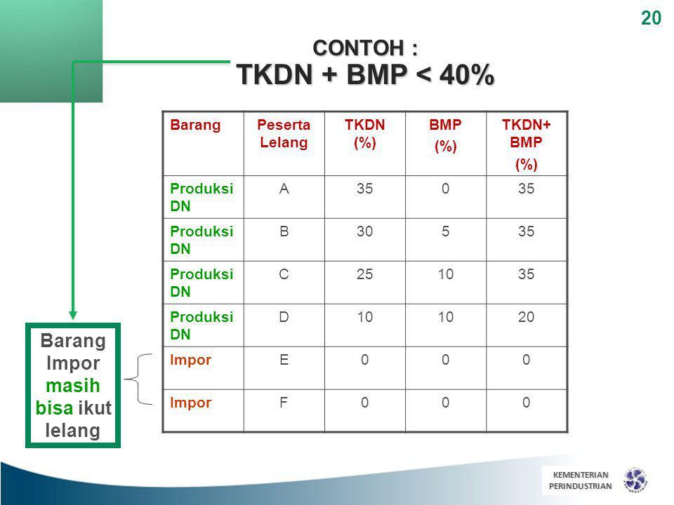 20 CONTOH : TKDN + BMP < 40% KEMENTERIANPERINDUSTRIAN Barang Impor masih bisa ikut lelang BarangPeserta Lelang TKDN (%) BMP (%) TKDN+ BMP (%) Produksi