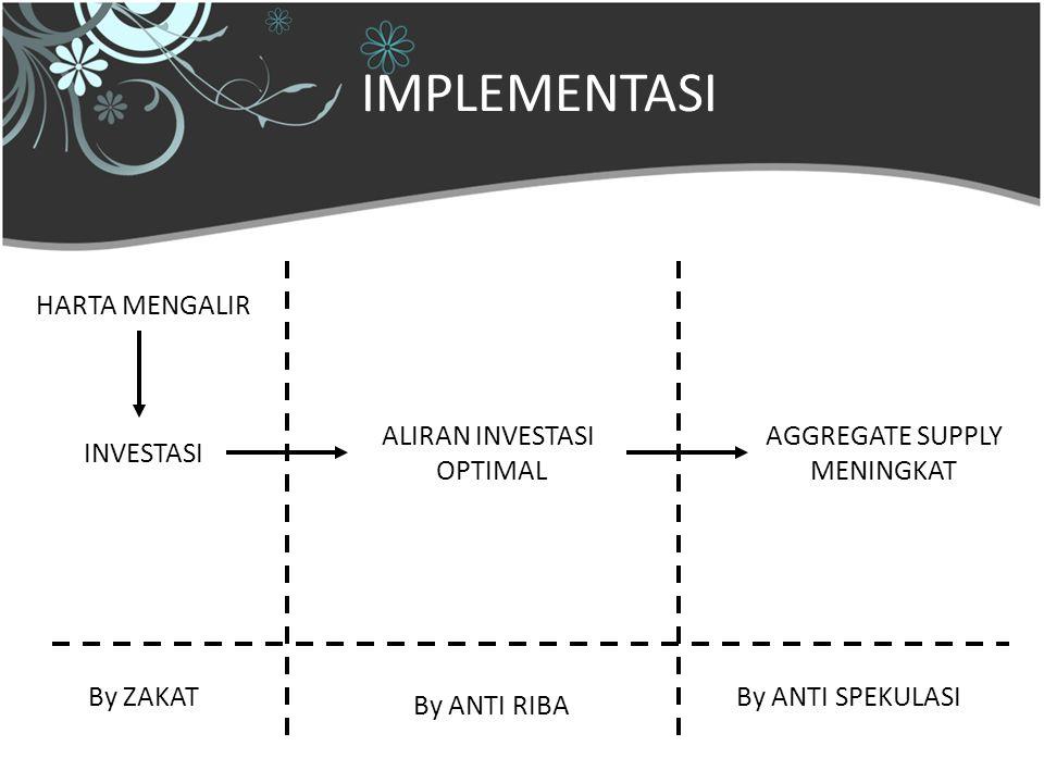 29 Mei 200914 IMPLEMENTASI HARTA MENGALIR INVESTASI ALIRAN INVESTASI OPTIMAL AGGREGATE SUPPLY MENINGKAT By ZAKAT By ANTI RIBA By ANTI SPEKULASI