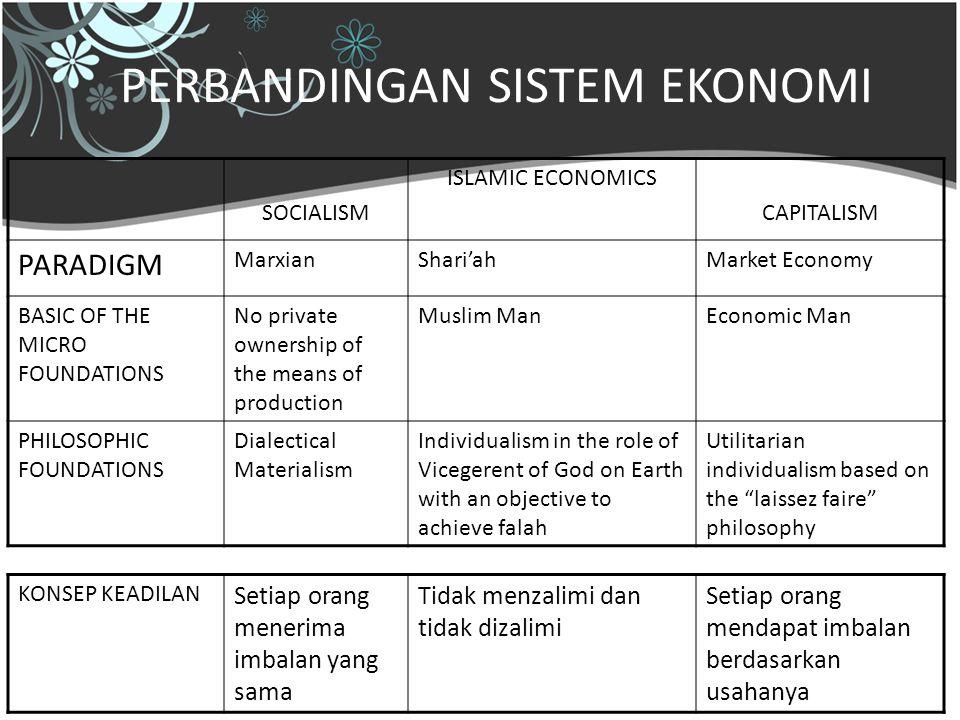 29 Mei 200915 PERBANDINGAN SISTEM EKONOMI SOCIALISM ISLAMIC ECONOMICS CAPITALISM PARADIGM MarxianShari'ahMarket Economy BASIC OF THE MICRO FOUNDATIONS