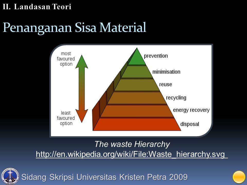 Sidang Skripsi Universitas Kristen Petra 2009 Penanganan Sisa Material The waste Hierarchy http://en.wikipedia.org/wiki/File:Waste_hierarchy.svg