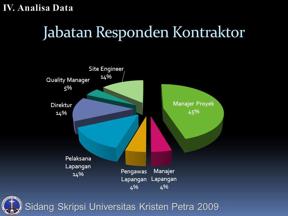 Sidang Skripsi Universitas Kristen Petra 2009 Jabatan Responden Kontraktor