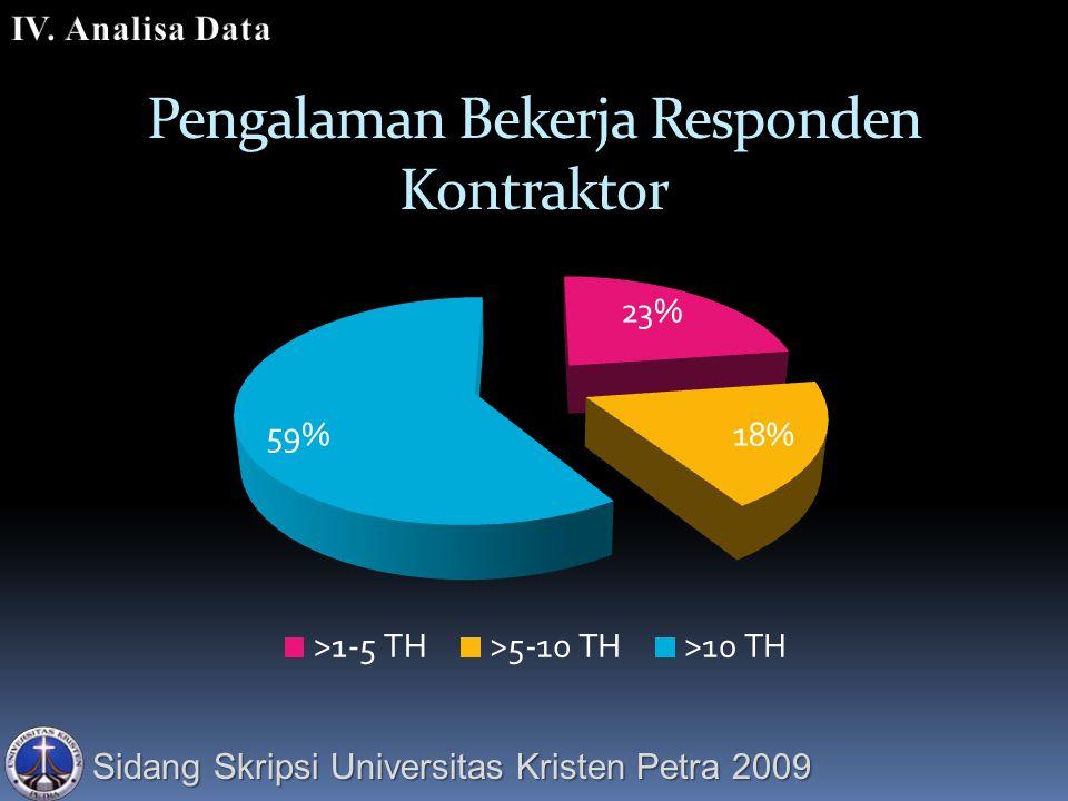 Sidang Skripsi Universitas Kristen Petra 2009 Pengalaman Bekerja Responden Kontraktor