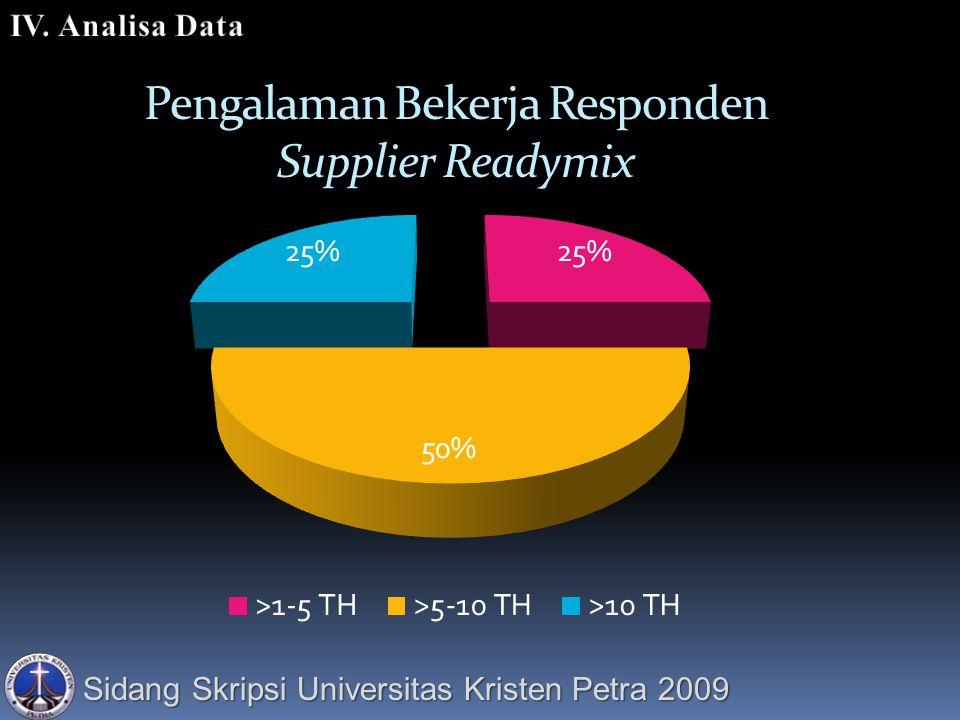Sidang Skripsi Universitas Kristen Petra 2009 Pengalaman Bekerja Responden Supplier Readymix