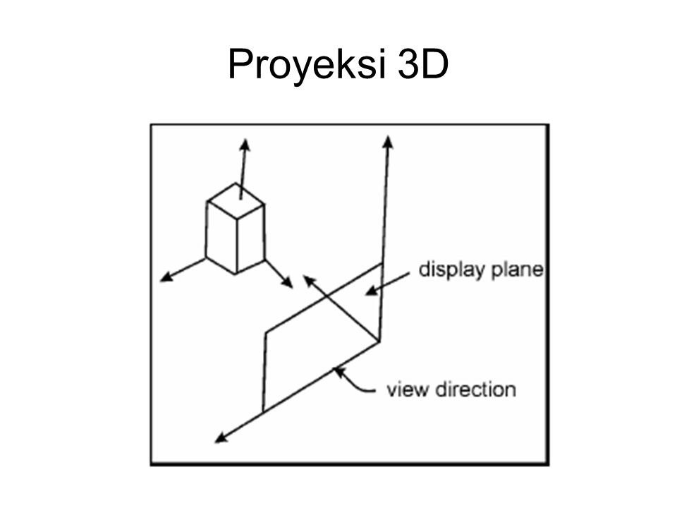 Proyeksi 3D