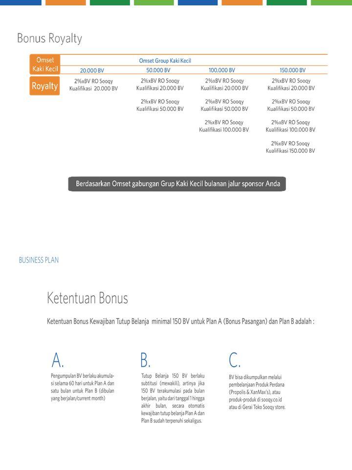 Bonus Leadership Belanja Ulang (RO) Min 150BV. Cashback bagi yang Belanja Ulang 10% dari BV Genera si Belanja Ulang 150BV Belanja Ulang 350BV Belanja