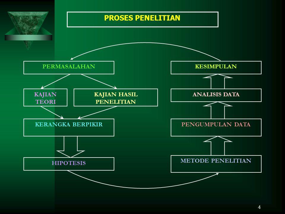 ROUTE MAP MASALAH PENELITIAN FENOMENA BISNIS/ DATA LAPANGAN S1 RESEARCH GAP: S2-S3 THEORY GAP:S2-S3 LATAR BELAKANG MASALAH RUMUSAN MASALAH RUMUSAN MAS
