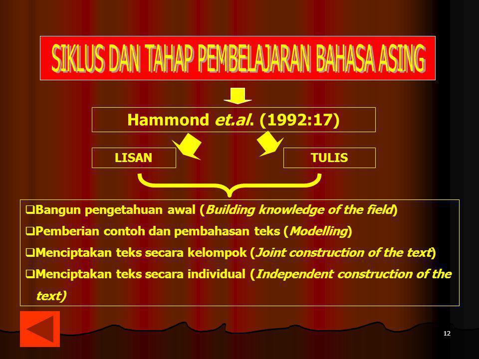 12 Hammond et.al. (1992:17) LISANTULIS  Bangun pengetahuan awal (Building knowledge of the field)  Pemberian contoh dan pembahasan teks (Modelling)
