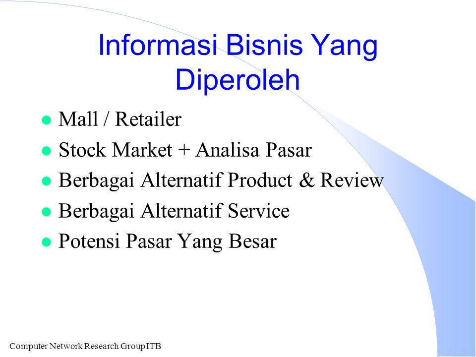 Computer Network Research Group ITB Informasi Bisnis Yang Diperoleh l Mall / Retailer l Stock Market + Analisa Pasar l Berbagai Alternatif Product & R