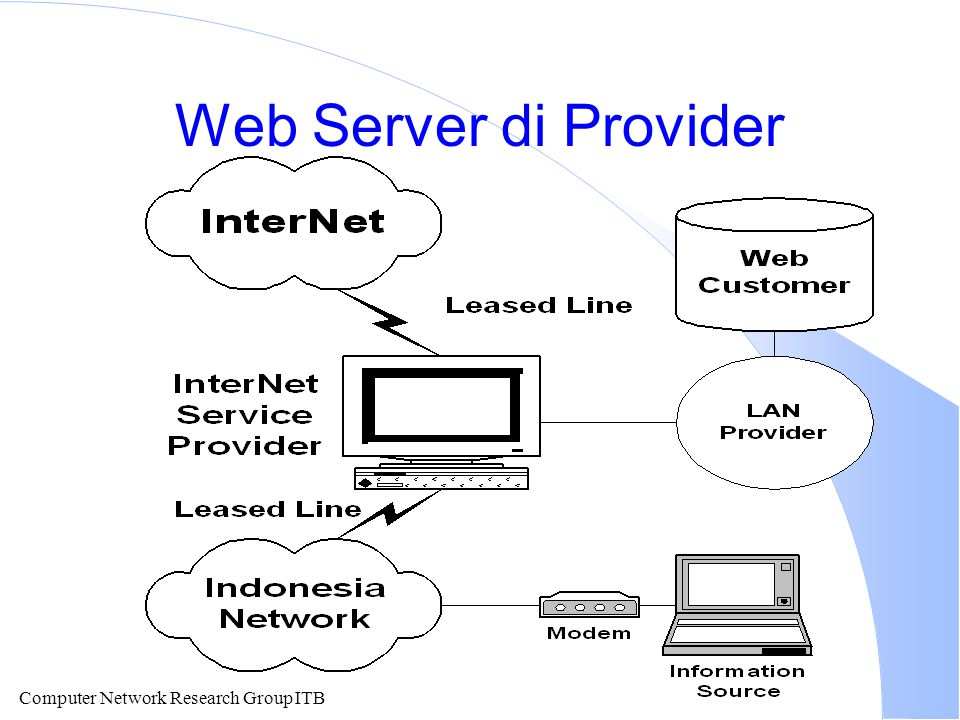 Computer Network Research Group ITB Web Server di Provider