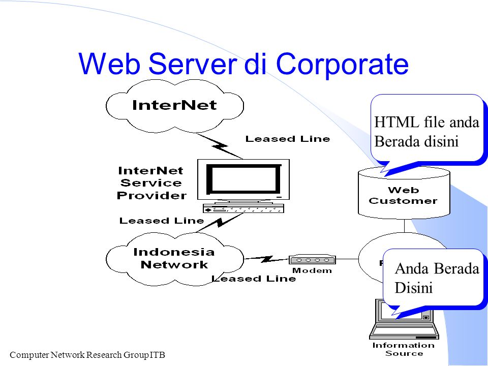 Computer Network Research Group ITB Web Server di Corporate Anda Berada Disini HTML file anda Berada disini