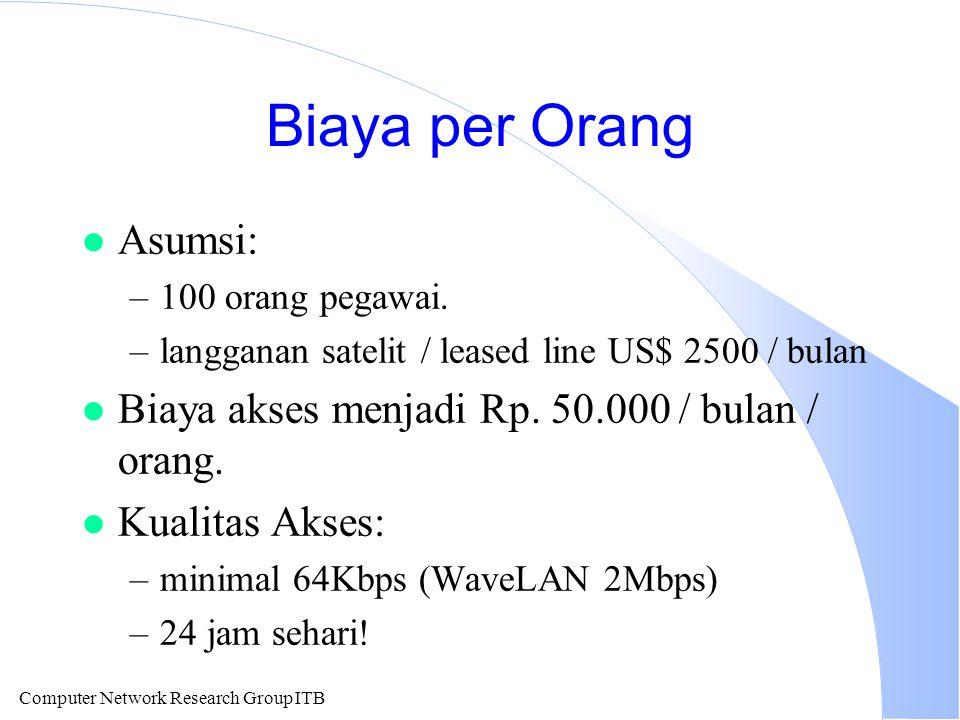 Computer Network Research Group ITB Biaya per Orang l Asumsi: –100 orang pegawai. –langganan satelit / leased line US$ 2500 / bulan l Biaya akses menj