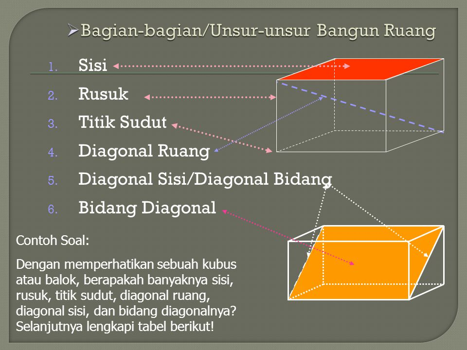 1. Sisi 2. Rusuk 3. Titik Sudut 4. Diagonal Ruang 5. Diagonal Sisi/Diagonal Bidang 6. Bidang Diagonal Contoh Soal: Dengan memperhatikan sebuah kubus a