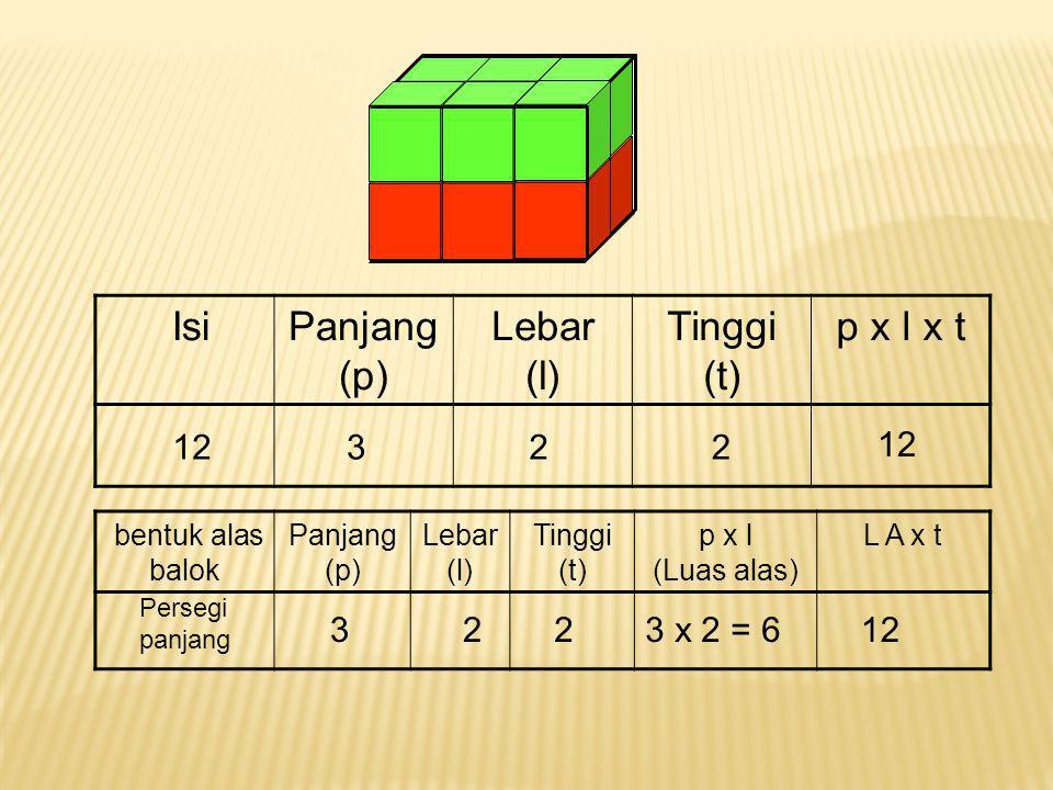 Isi Panjang (p) Lebar (l) Tinggi (t)p x l x t bentuk alas balok Panjang (p) Lebar (l) Tinggi (t) p x l (Luas alas) L A x t 16224 kubus224164