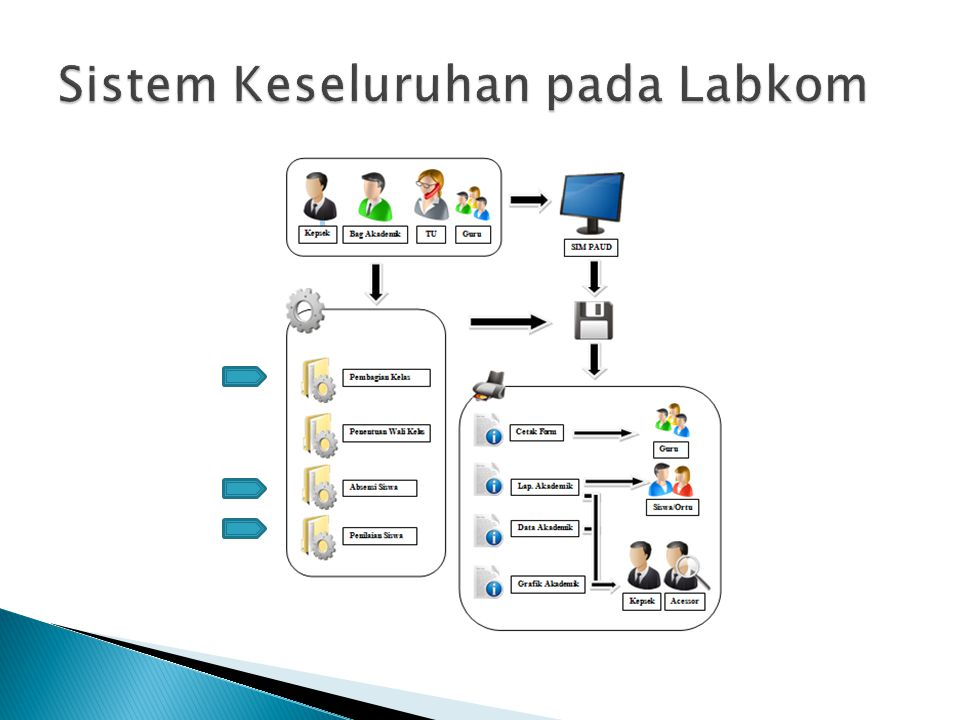  Contex Diagram Contex Diagram  Entity Relational Diagram (CDM) Entity Relational Diagram (CDM)  Entity Relational Diagram (PDM) Entity Relational Diagram (PDM)
