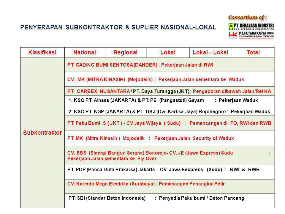PENYERAPAN SUBKONTRAKTOR & SUPLIER NASIONAL-LOKAL KlasifikasiNationalRegionalLokalLokal – LokalTotal Subkontraktor PT. GADING BUMI SENTOSA (DANDER) :