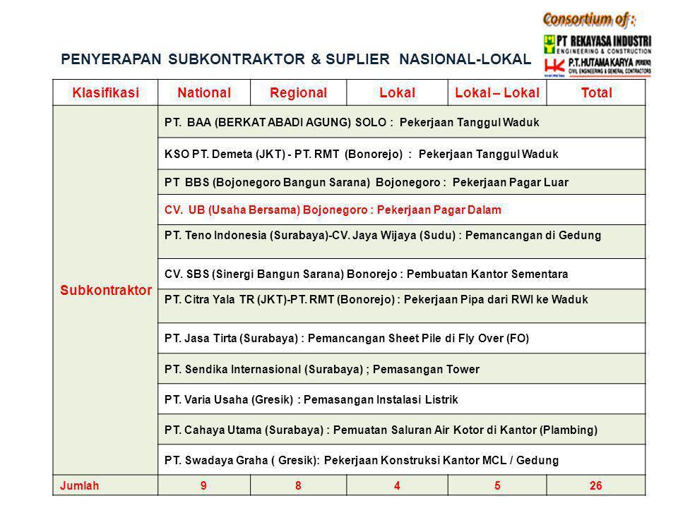 PENYERAPAN SUBKONTRAKTOR & SUPLIER NASIONAL-LOKAL KlasifikasiNationalRegionalLokalLokal – LokalTotal Subkontraktor PT. BAA (BERKAT ABADI AGUNG) SOLO :