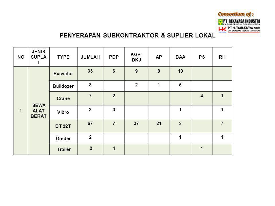 PENYERAPAN SUBKONTRAKTOR & SUPLIER NASIONAL-LOKAL KlasifikasiNationalRegionalLokalLokal – LokalTotal Subkontraktor PT.