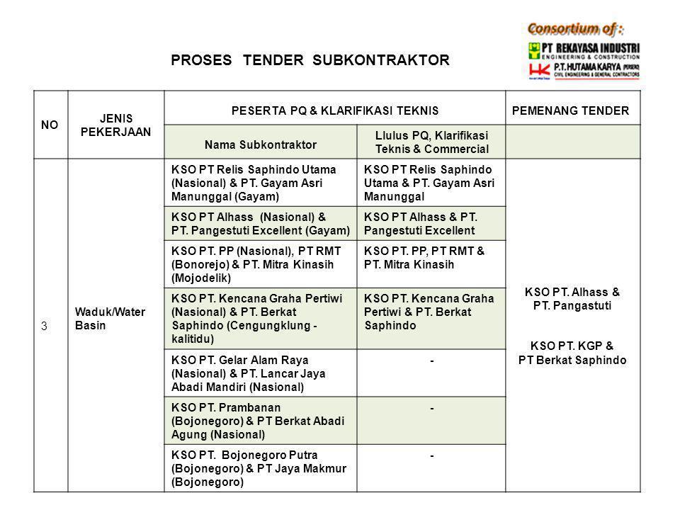 PROSES TENDER SUBKONTRAKTOR NONO JENIS PEKERJAAN PESERTA PQ & KLARIFIKASI TEKNIS PEMENANG TENDERKETERAN GAN Nama SubkontraktorLulus PQ, Klarifikasi Teknis & Commercial 4 Pemancangan di FO, RWI dan RWB PT.