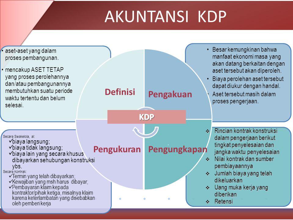 AKUNTANSI KDP Besar kemungkinan bahwa manfaat ekonomi masa yang akan datang berkaitan dengan aset tersebut akan diperoleh.