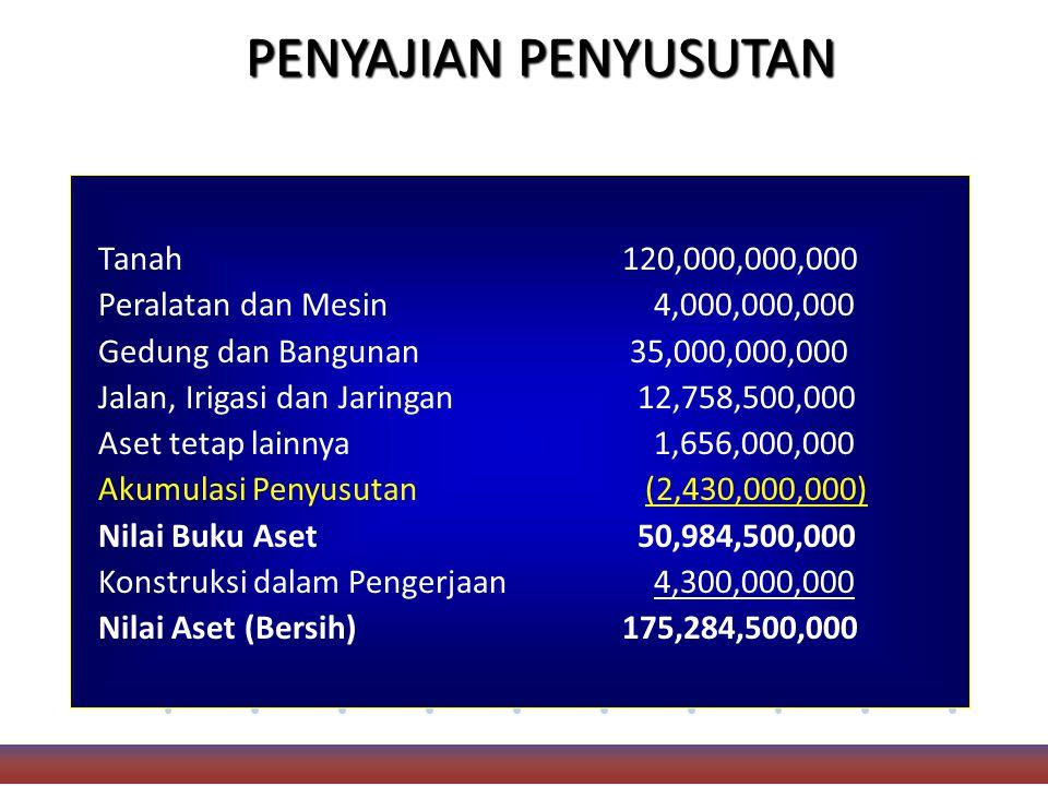 PENYAJIAN PENYUSUTAN Tanah120,000,000,000 Peralatan dan Mesin 4,000,000,000 Gedung dan Bangunan 35,000,000,000 Jalan, Irigasi dan Jaringan 12,758,500,000 Aset tetap lainnya 1,656,000,000 Akumulasi Penyusutan (2,430,000,000) Nilai Buku Aset 50,984,500,000 Konstruksi dalam Pengerjaan 4,300,000,000 Nilai Aset (Bersih) 175,284,500,000