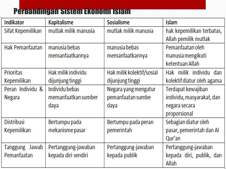 Perbandingan Sistem Ekonomi Islam