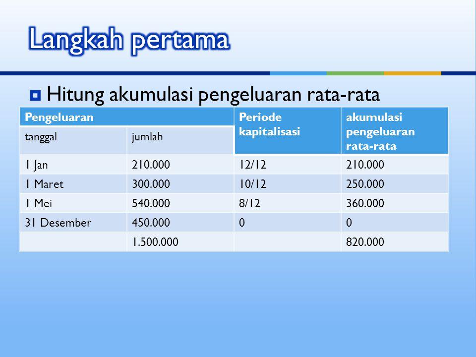  Hitung akumulasi pengeluaran rata-rata PengeluaranPeriode kapitalisasi akumulasi pengeluaran rata-rata tanggaljumlah 1 Jan210.00012/12210.000 1 Mare