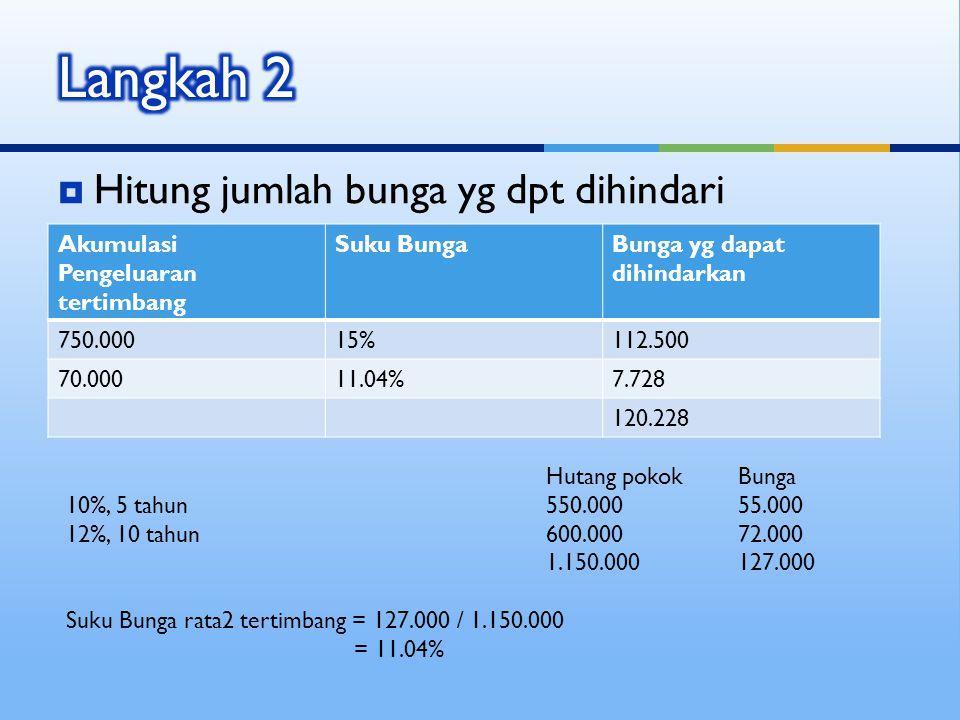 Hitung jumlah bunga yg dpt dihindari Akumulasi Pengeluaran tertimbang Suku BungaBunga yg dapat dihindarkan 750.00015%112.500 70.00011.04%7.728 120.2