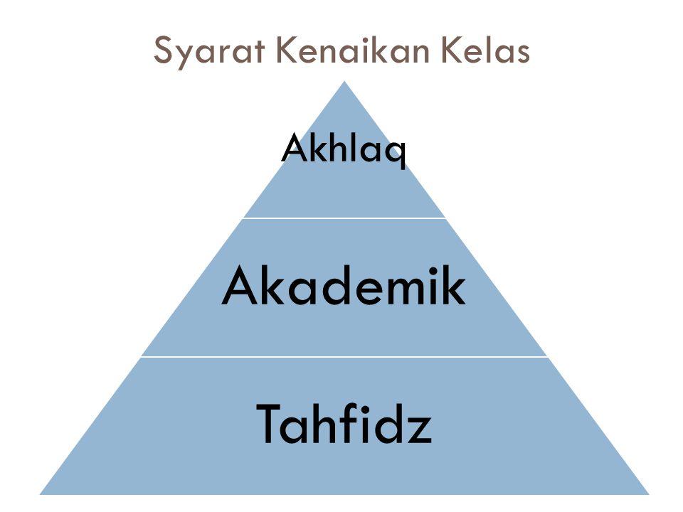 Syarat Kenaikan Kelas Akhlaq Akademik Tahfidz