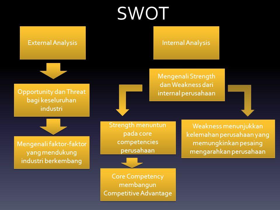 SWOT External Analysis Internal Analysis Opportunity dan Threat bagi keseluruhan industri Mengenali faktor-faktor yang mendukung industri berkembang M