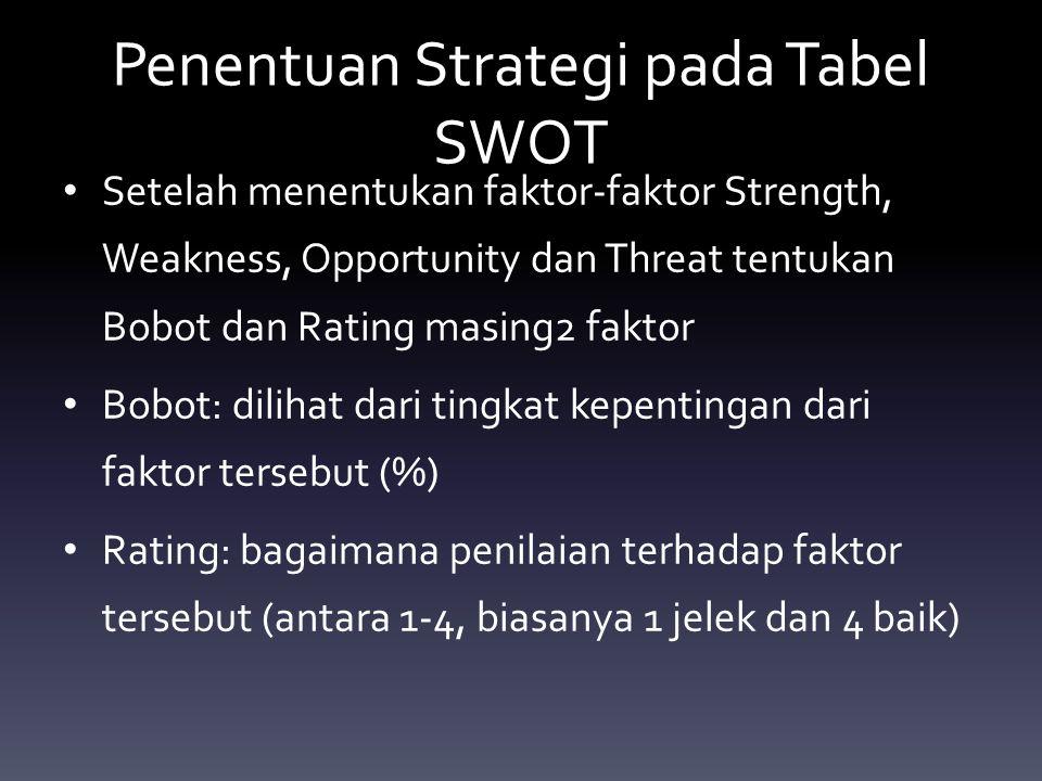 Penentuan Strategi pada Tabel SWOT Setelah menentukan faktor-faktor Strength, Weakness, Opportunity dan Threat tentukan Bobot dan Rating masing2 faktor Bobot: dilihat dari tingkat kepentingan dari faktor tersebut (%) Rating: bagaimana penilaian terhadap faktor tersebut (antara 1-4, biasanya 1 jelek dan 4 baik)
