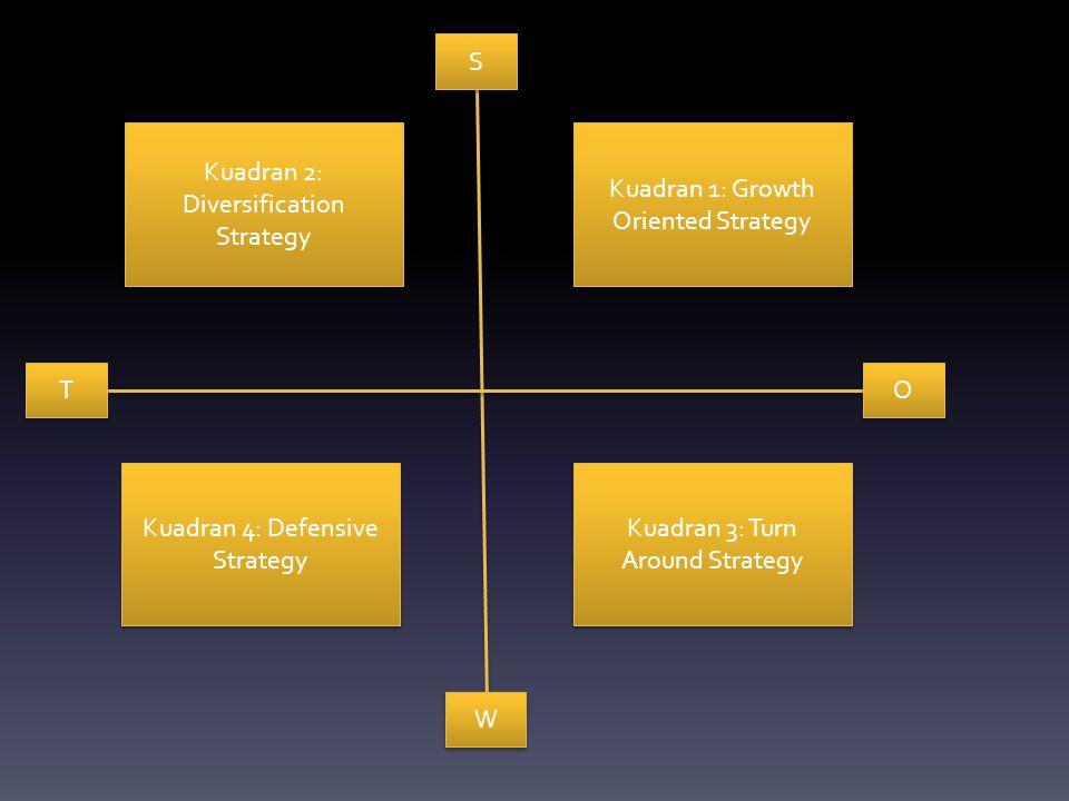 S S W W T T O O Kuadran 1: Growth Oriented Strategy Kuadran 3: Turn Around Strategy Kuadran 2: Diversification Strategy Kuadran 4: Defensive Strategy