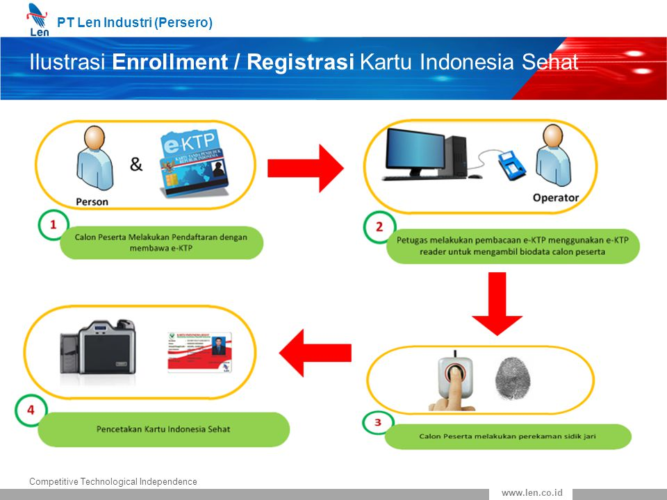 PT Len Industri (Persero) Competitive Technological Independence www.len.co.id Ilustrasi Enrollment / Registrasi Kartu Indonesia Sehat