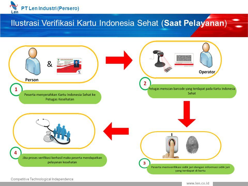 PT Len Industri (Persero) Competitive Technological Independence www.len.co.id Ilustrasi Verifikasi Kartu Indonesia Sehat (Saat Pelayanan)