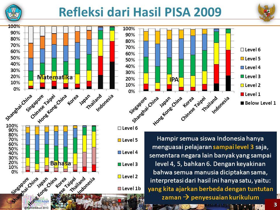 PPKN SD-MIBahasa Indonesia SD-MIMatematika SD-MIIPA SD-MIIPS SD-MI  Menjelaskan perbedaan jenis kelamin, agama, dan suku bangsa  Memberikan contoh dan menerapkan hidup rukun melalui kegiatan di rumah dan di sekolah  Menjelaskan pentingnya tata tertib di rumah dan di sekolah  Melaksanakan tata tertib di rumah dan di sekolah  Menjelaskan hak anak untuk bermain, belajar dengan gembira dan didengar pendapatnya  Melaksanakan hak anak di rumah dan di sekolah  Mengikuti tata tertib di rumah dan di sekolah  Membedakan berbagai bunyi bahasa  Melaksanakan sesuatu sesuai dengan perintah atau petunjuk sederhana  Menyebutkan tokoh- tokoh dalam cerita  Memperkenalkan diri sendiri dengan kalimat sederhana dan bahasa yang santun  Menyapa orang lain dengan menggunakan kalimat sapaan yang tepat dan bahasa yang santun  Mendeskipsikan benda- benda di sekitar dan fungsi anggota tubuh dengan kalimat sederhana  Mendeklamasikan puisi anak dengan lafal dan intonasi yang sesuai  Membaca nyaring suku kata dan kata dengan lafal yang tepat  Membaca nyaring kalimat sederhana dengan lafal dan intonasi yang tepat  Menjiplak berbagai bentuk gambar, lingkaran, dan bentuk huruf  Menebalkan berbagai bentuk gambar, lingkaran, dan bentuk huruf  Membilang dan mengurutkan banyak benda  penjumlahan dan pengurangan bilangan sampai 20  Menentukan waktu (pagi, siang, malam), hari, dan jam ( bulat)  Menentukan lama suatu kejadian berlangsung  Mengenal panjang suatu benda melalui kalimat sehari-hari (pendek, panjang) dan membandingkannya  Mengelompokkan berbagai bangun ruang sederhana  Menentukan urutan benda-benda ruang yang sejenis menurut besarnya  Membilang dan mengurutkan banyak benda  Menentukan nilai tempat puluhan dan satuan  Melakukan penjumlahan dan pengurangan bilangan dua angka  Menggunakan sifat operasi pertukaran dan pengelompokan  Membandingkan berat benda (ringan, berat)  Mengenal dan mengelompokkan bangun datar  bagian tubuh dan kegunaannya serta cara perawatannya  kebutuhan tubuh agar tumbuh s