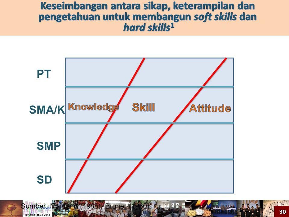 SD SMP SMA/K PT Sumber: Marzano (1985), Bruner (1960). 30