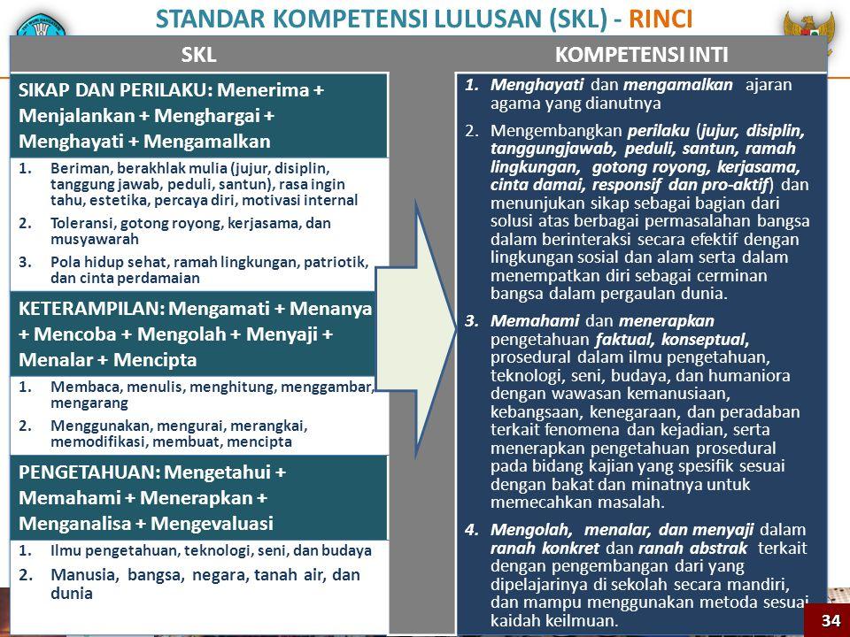 STANDAR KOMPETENSI LULUSAN (SKL) - RINCI 34