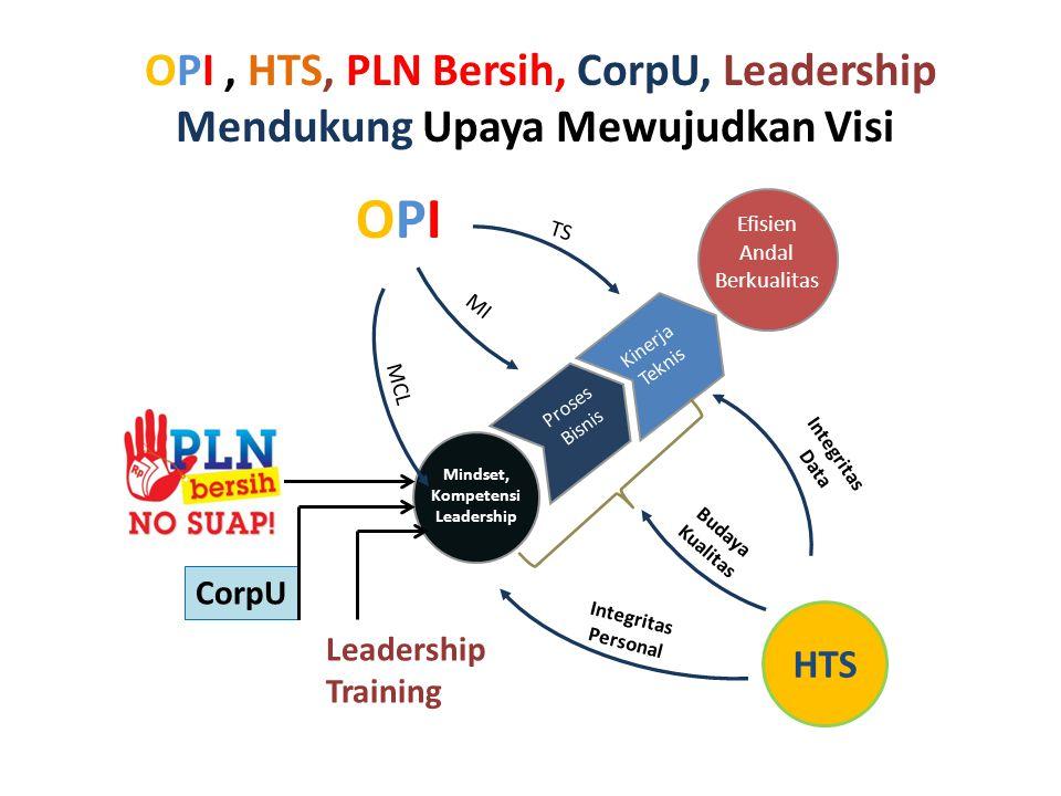 OPI, HTS, PLN Bersih, CorpU, Leadership Mendukung Upaya Mewujudkan Visi Mindset, Kompetensi Leadership Proses Bisnis Kinerja Teknis Efisien Andal Berk