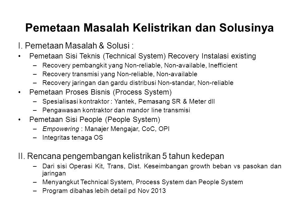 Pemetaan Masalah Kelistrikan dan Solusinya I. Pemetaan Masalah & Solusi : Pemetaan Sisi Teknis (Technical System) Recovery Instalasi existing –Recover