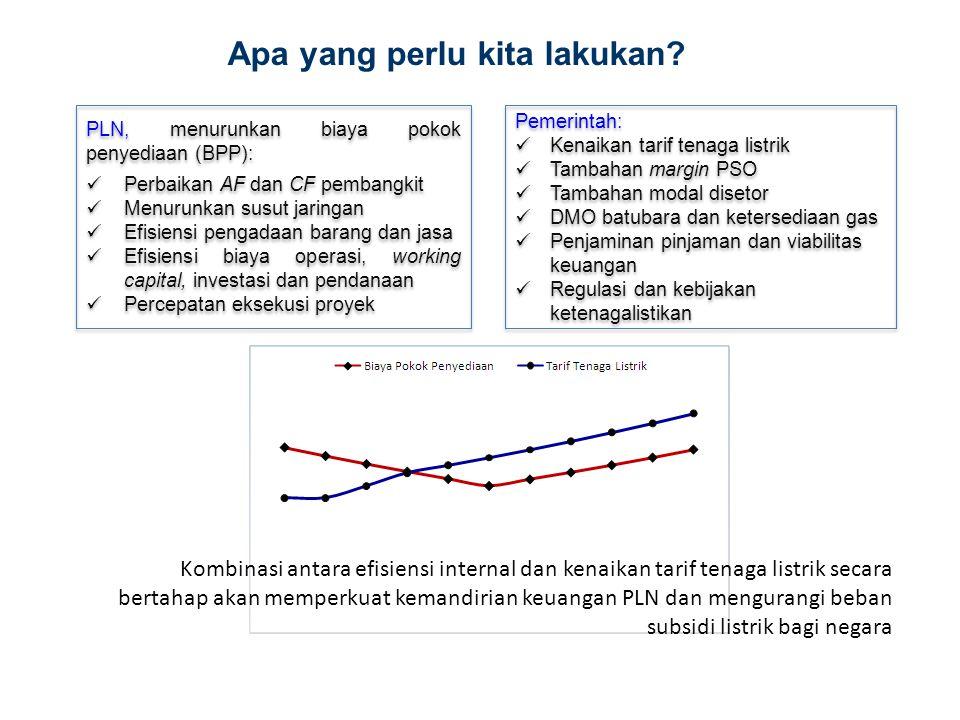 Apa yang perlu kita lakukan? PLN, menurunkan biaya pokok penyediaan (BPP): Perbaikan AF dan CF pembangkit Menurunkan susut jaringan Efisiensi pengadaa