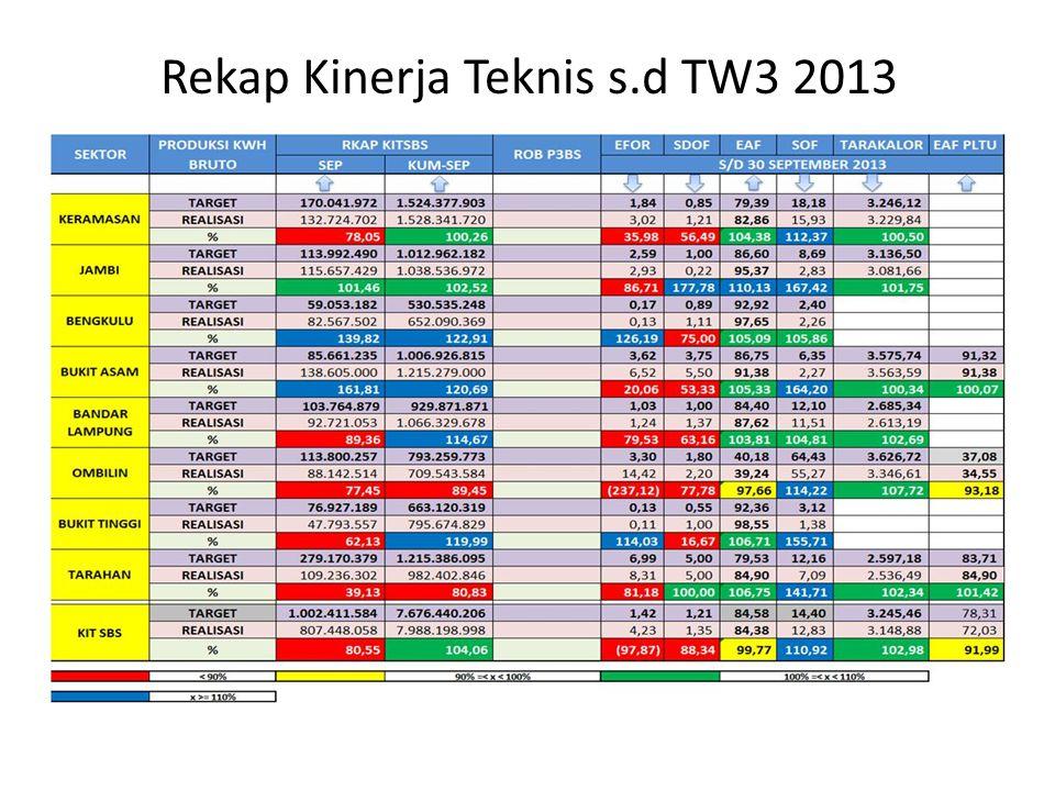 Rekap Kinerja Teknis s.d TW3 2013