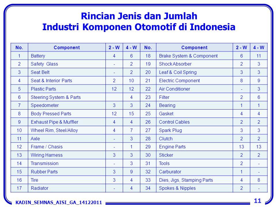 Rincian Jenis dan Jumlah Industri Komponen Otomotif di Indonesia No.Component2 - W4 - WNo.Component2 - W4 - W 1Battery4618Brake System & Component611