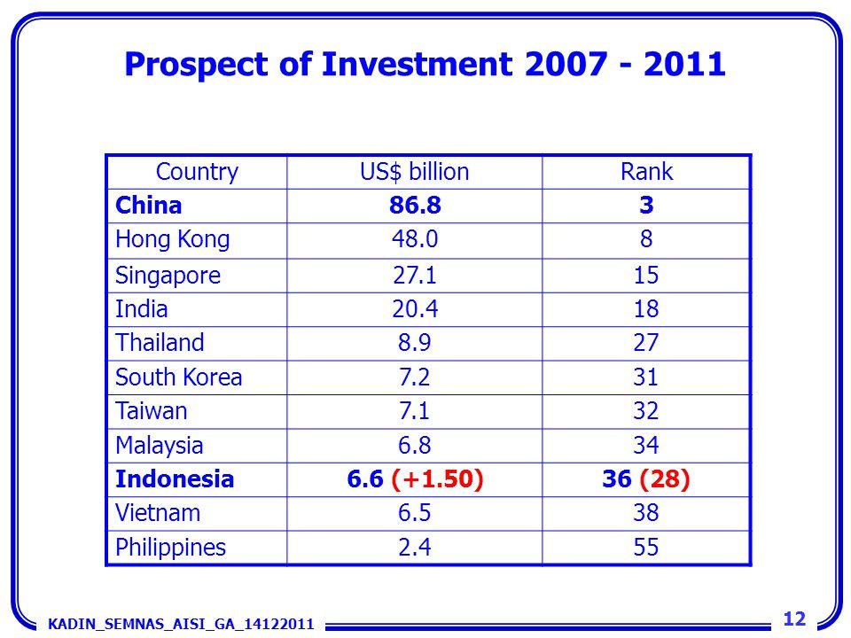 CountryUS$ billionRank China86.83 Hong Kong48.08 Singapore27.115 India20.418 Thailand8.927 South Korea7.231 Taiwan7.132 Malaysia6.834 Indonesia6.6 (+1