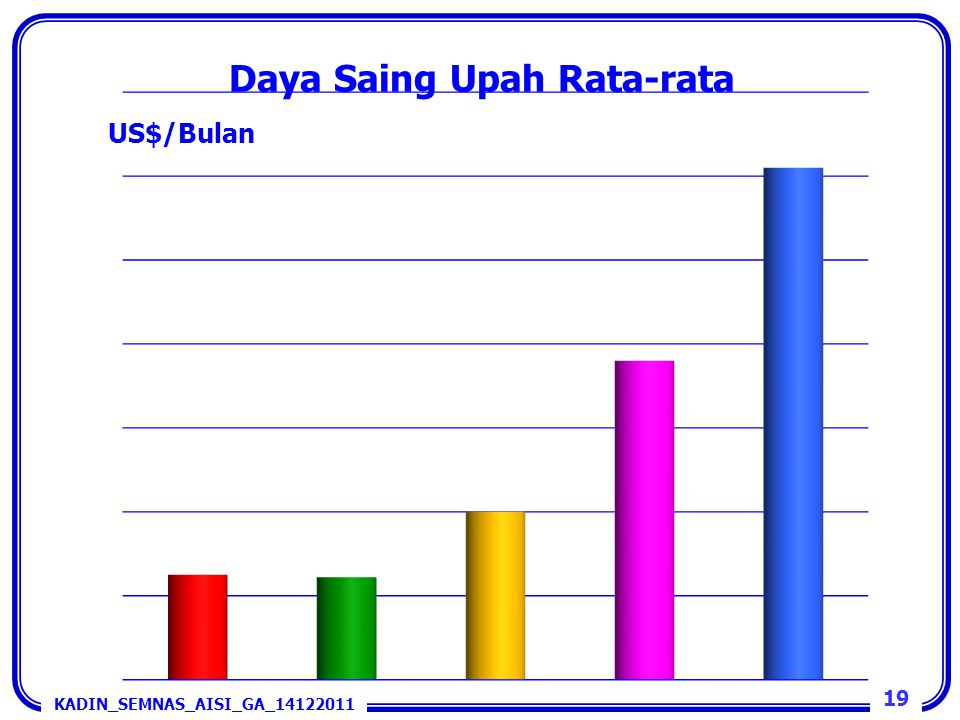 Daya Saing Upah Rata-rata 19 KADIN_SEMNAS_AISI_GA_14122011