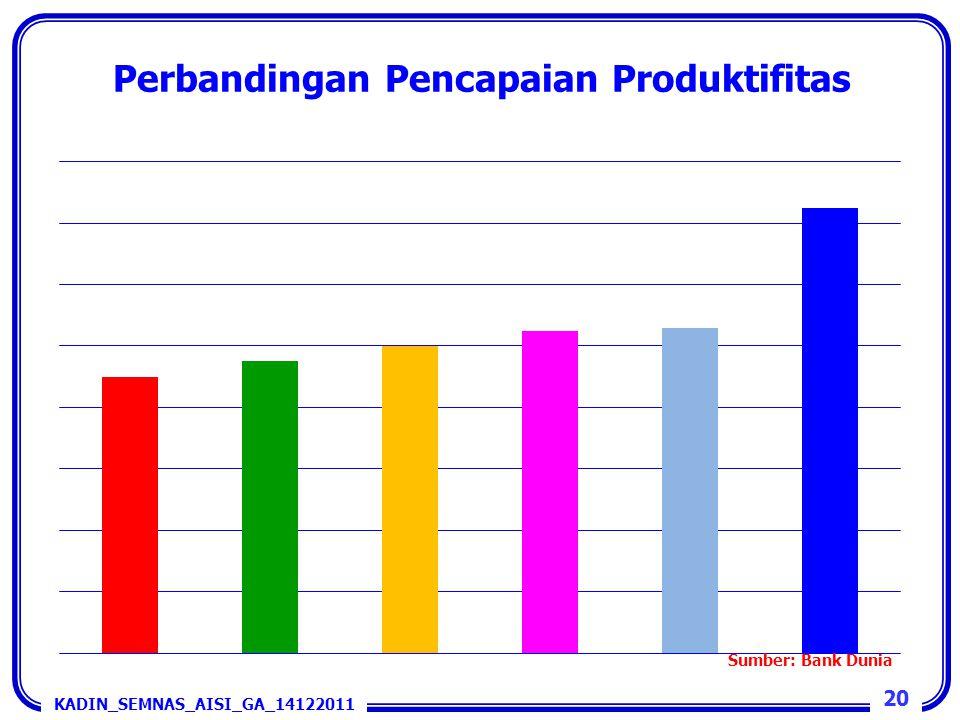 Perbandingan Pencapaian Produktifitas 20 KADIN_SEMNAS_AISI_GA_14122011 Sumber: Bank Dunia