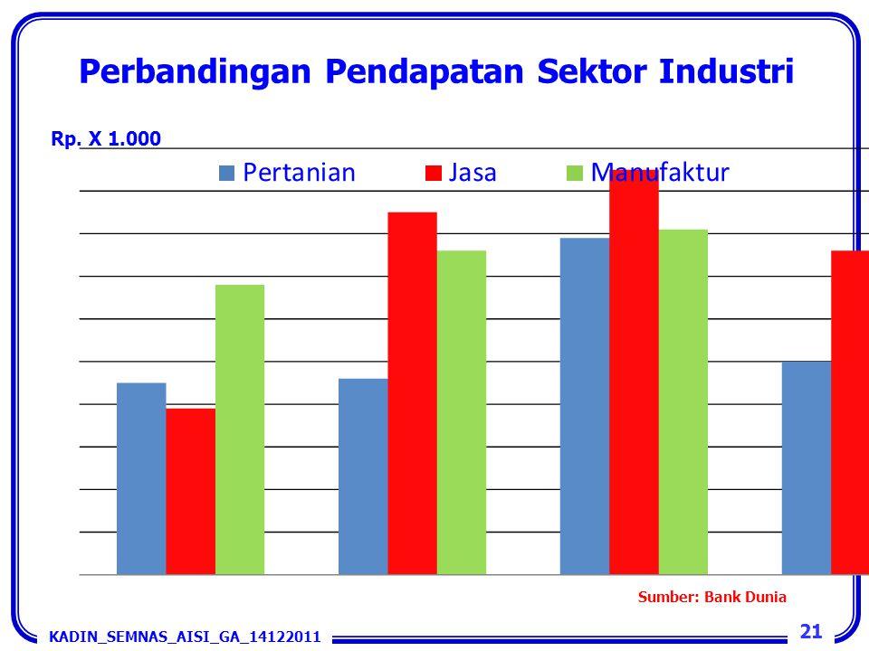 21 KADIN_SEMNAS_AISI_GA_14122011 Perbandingan Pendapatan Sektor Industri Rp. X 1.000 Sumber: Bank Dunia